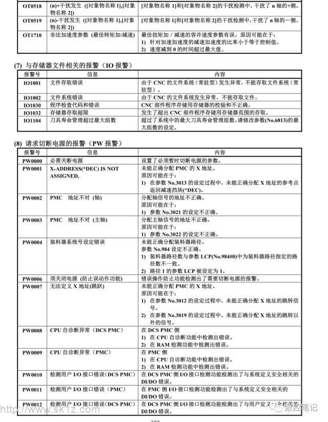 FANUC OT与PW报警列表