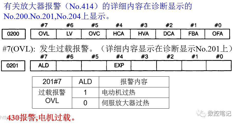 FANUC伺服报警SV0413~SV0423(二)