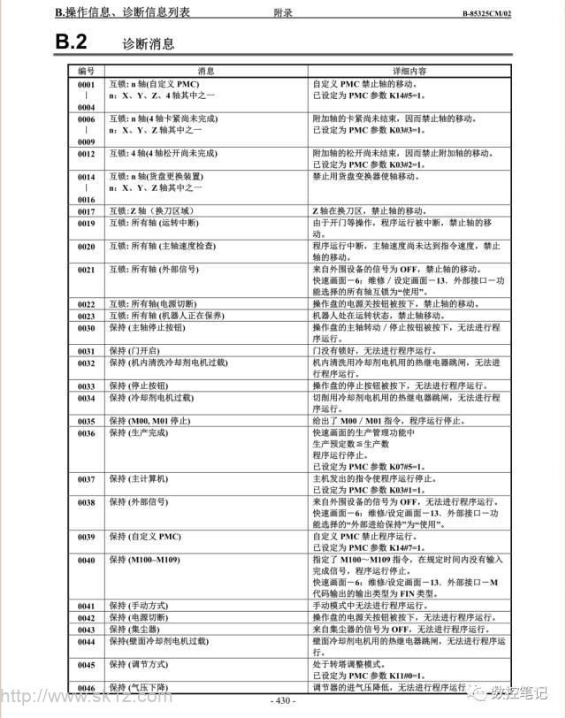 FANUC 操作信息、诊断信息列表