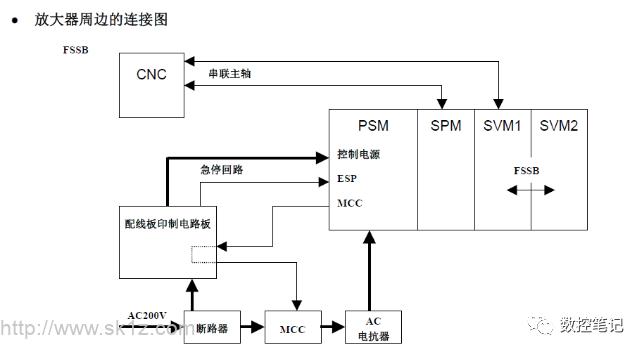 FANUC SV0401报警诊断方法及案例介绍