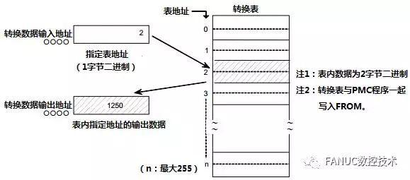 FANUC PMC功能指令详解(09):代码转换指令二