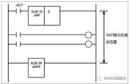 FANUC PMC功能指令详解(15):程序控制指令一