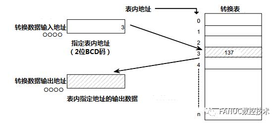 FANUC PMC功能指令详解(08):代码转换指令一
