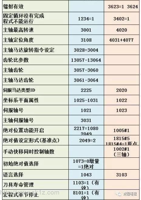 三菱 FANUC 常用参数对照表