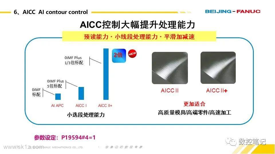 FANUC 0i-F PLUS 标配功能说明