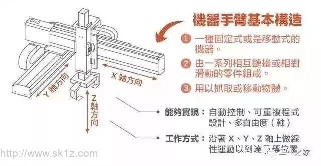 划重点:工业机器人和机械手臂的区别