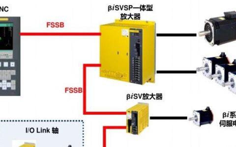 FANUC伺服、放大器、电机、编码器简介