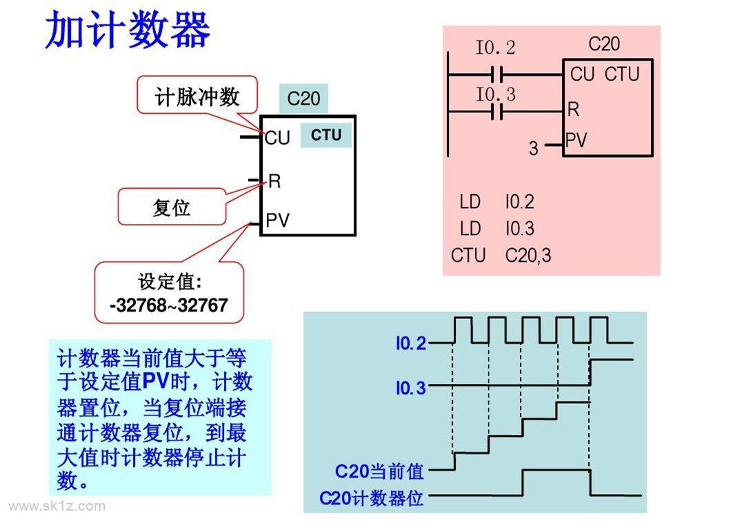 西门子PLC基础指令知识详解,高手勿入!