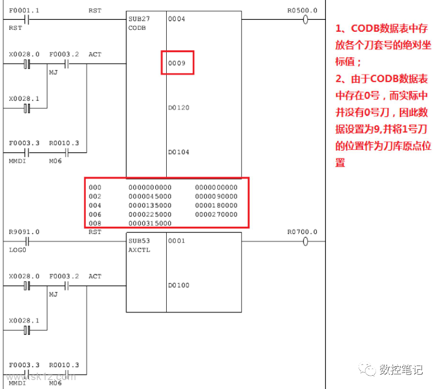 FANUC PMC轴刀库调试 技术文档