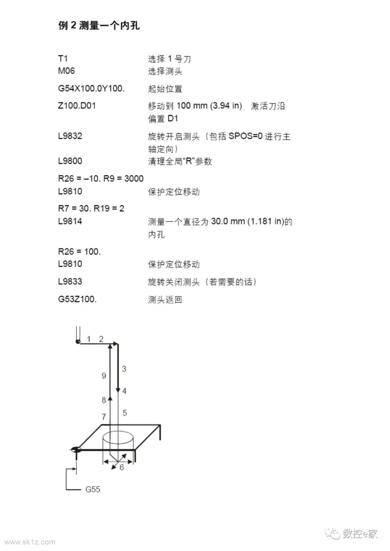 雷尼绍测头在SIEMENS系统上的测量循环