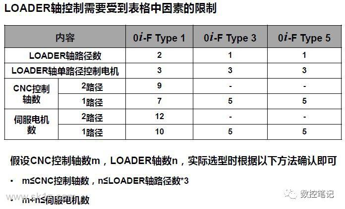 FANUC 0iD与0iF系统 配置对比