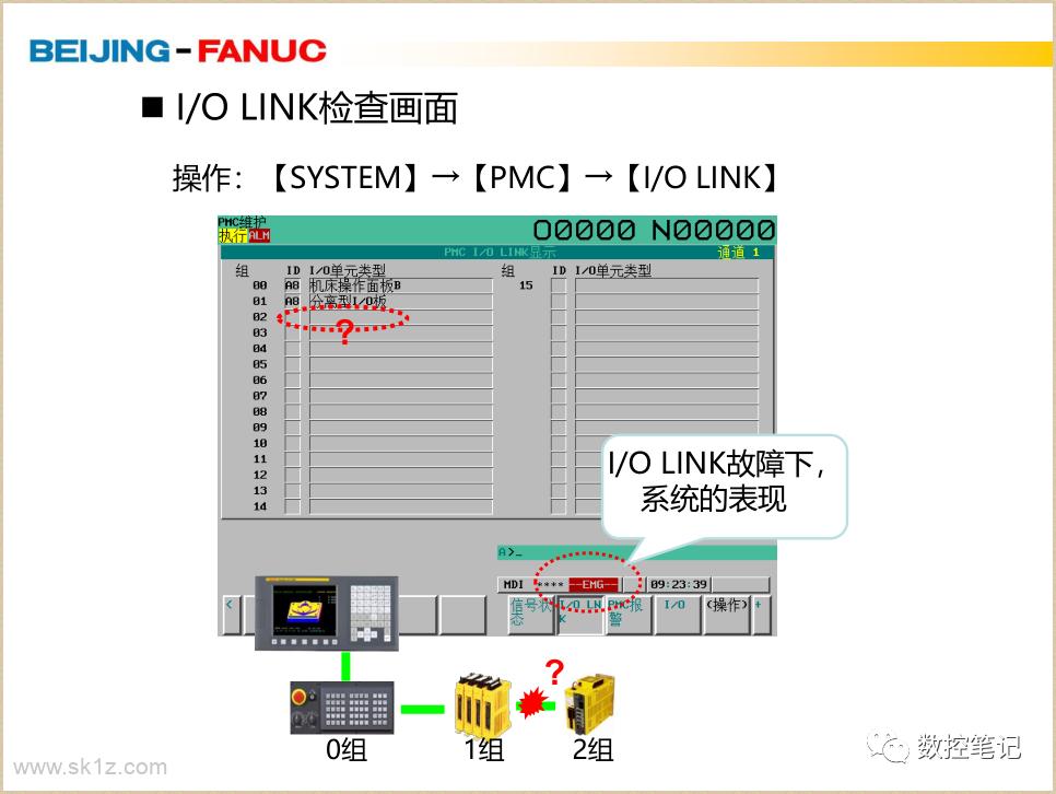FANUC | PC050 I/O LINK通讯报警详解