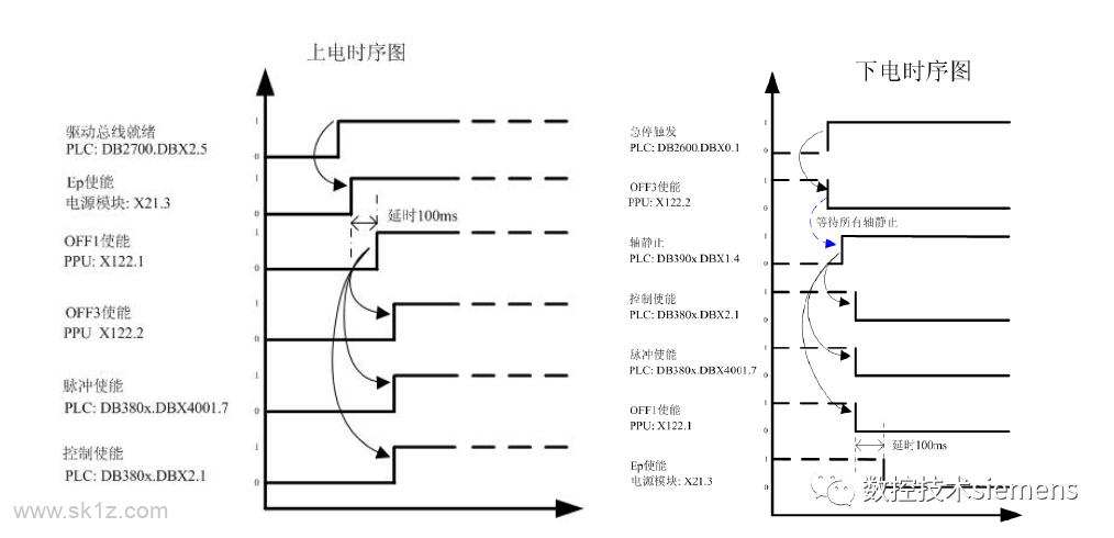 西门子 | 各种系统缺少轴使能的处理
