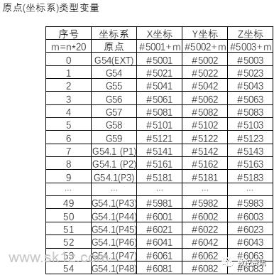 北京精雕JDNc50系统变量(二)