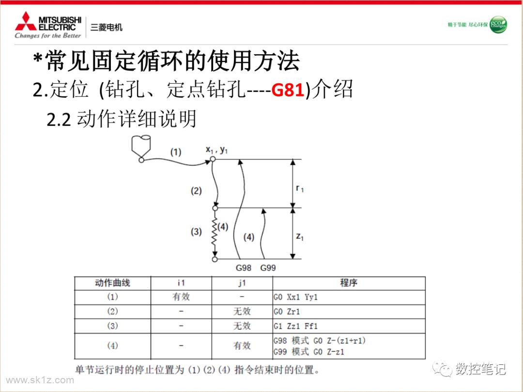 三菱 | 常见固定循环的使用方法