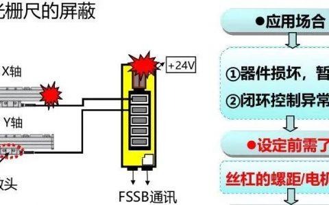 FANUC | 电机振动ALM410报警案例?